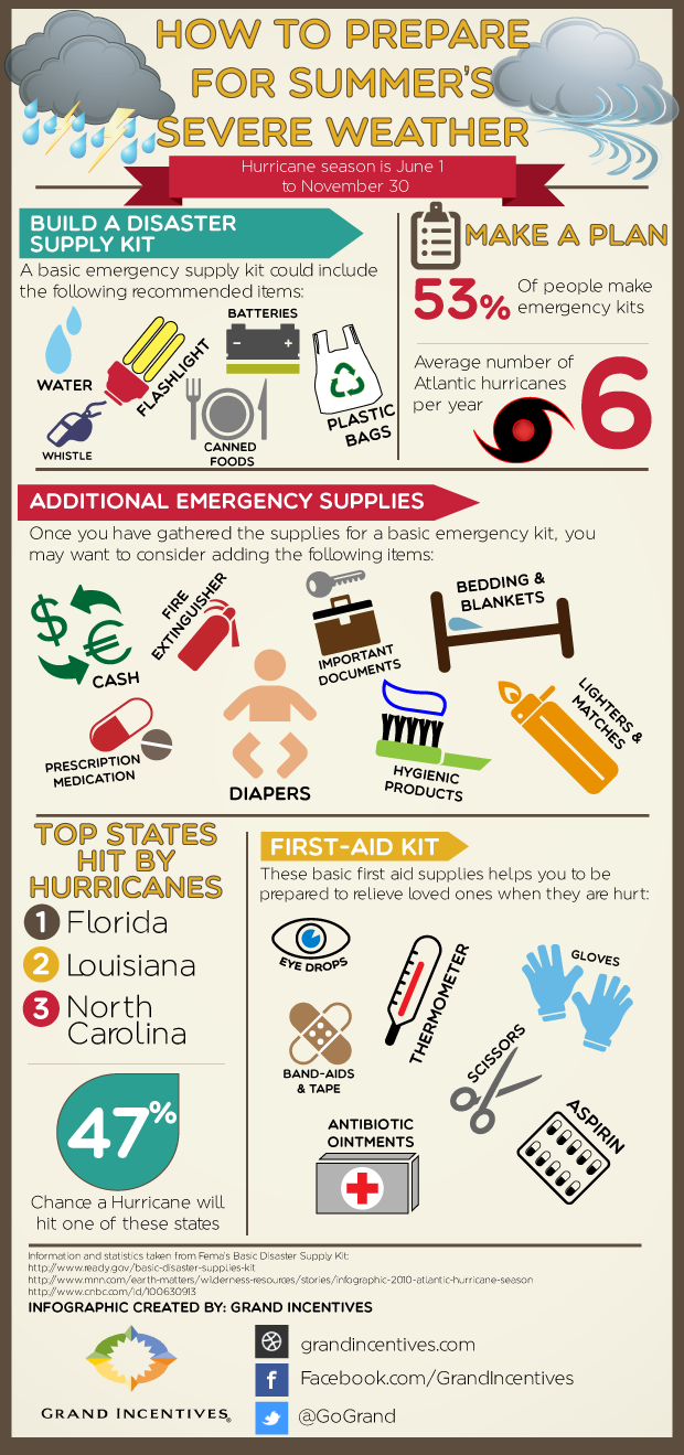 How To Prepare For Summer S Severe Weather Infographic